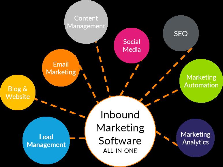 Hubspot - inbound marketing software