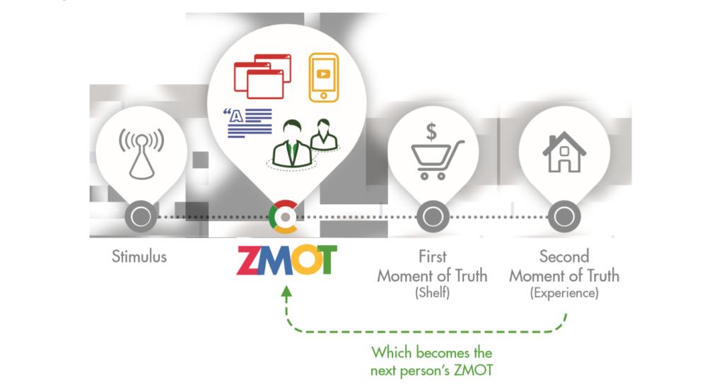 ZMOT - Inbound Marketing