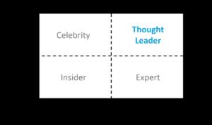 thought leadership matrix groß