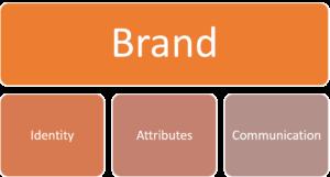 Was ist eine Marke?