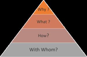 Management Pyramide