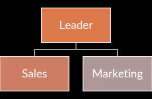 bild_das_richtige_management_finden