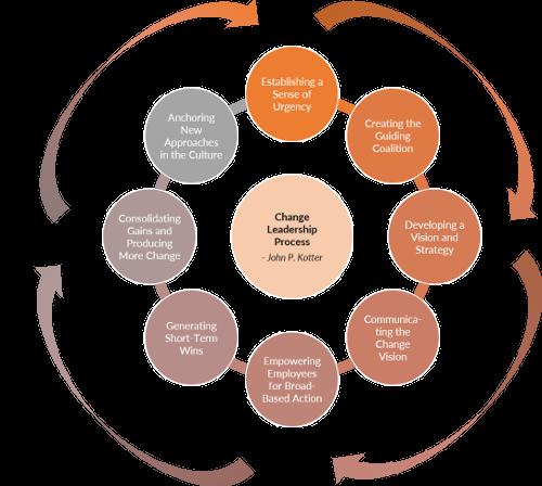 Der Change Management Prozess von John P. Kotter entwickelt und durch vier Meta Phasen von Thought Leader Systems erweitert.