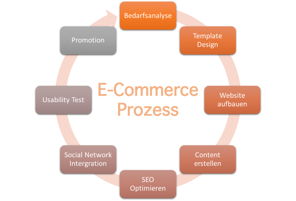 e-commerce prozess