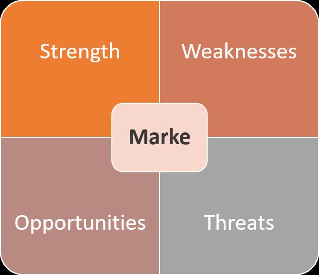 Potenzial der Marke