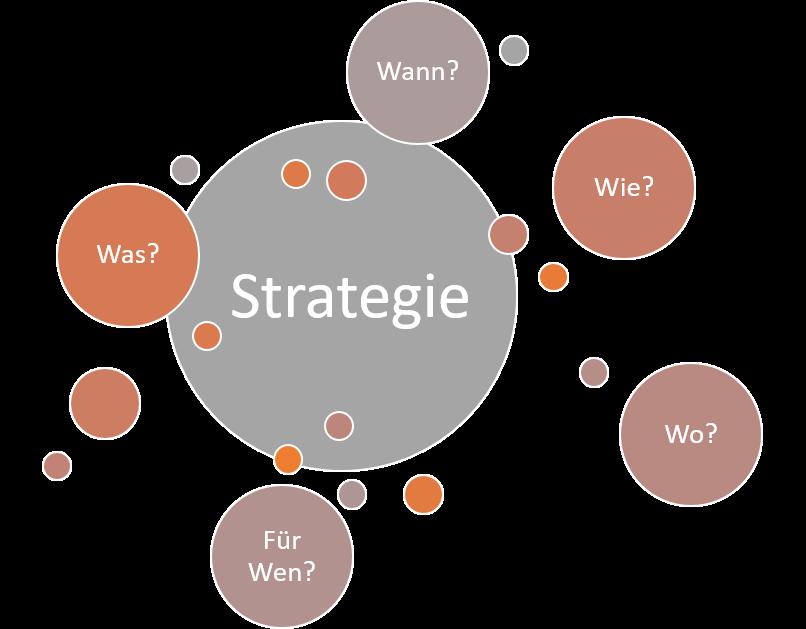 Die Strategie der Ideenfindung