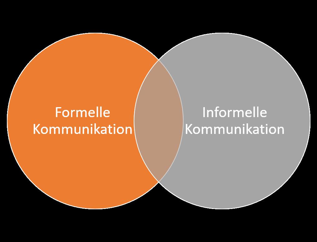 Formelle vs. Informelle Kommunikation