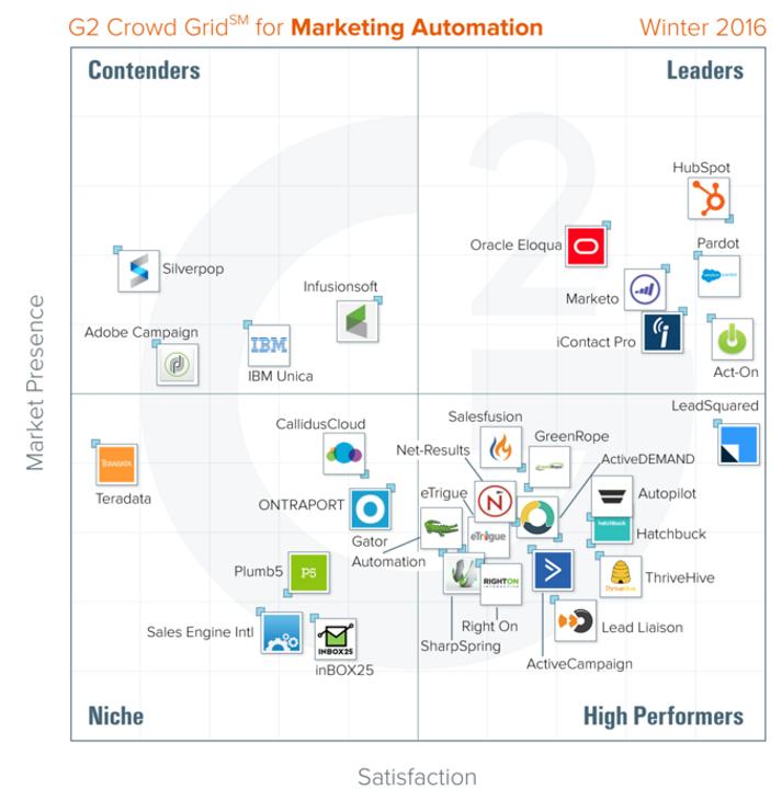 Inbound_Marketing_Software - Marketing_Automation
