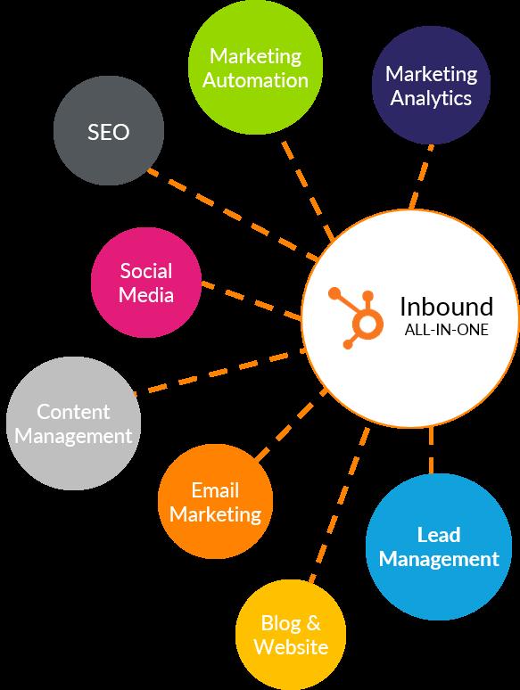 Inbound_Marketing_Software-Komponenten