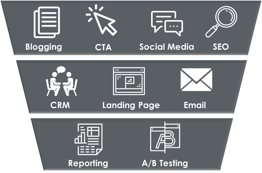 inbound marketing software all in one solution