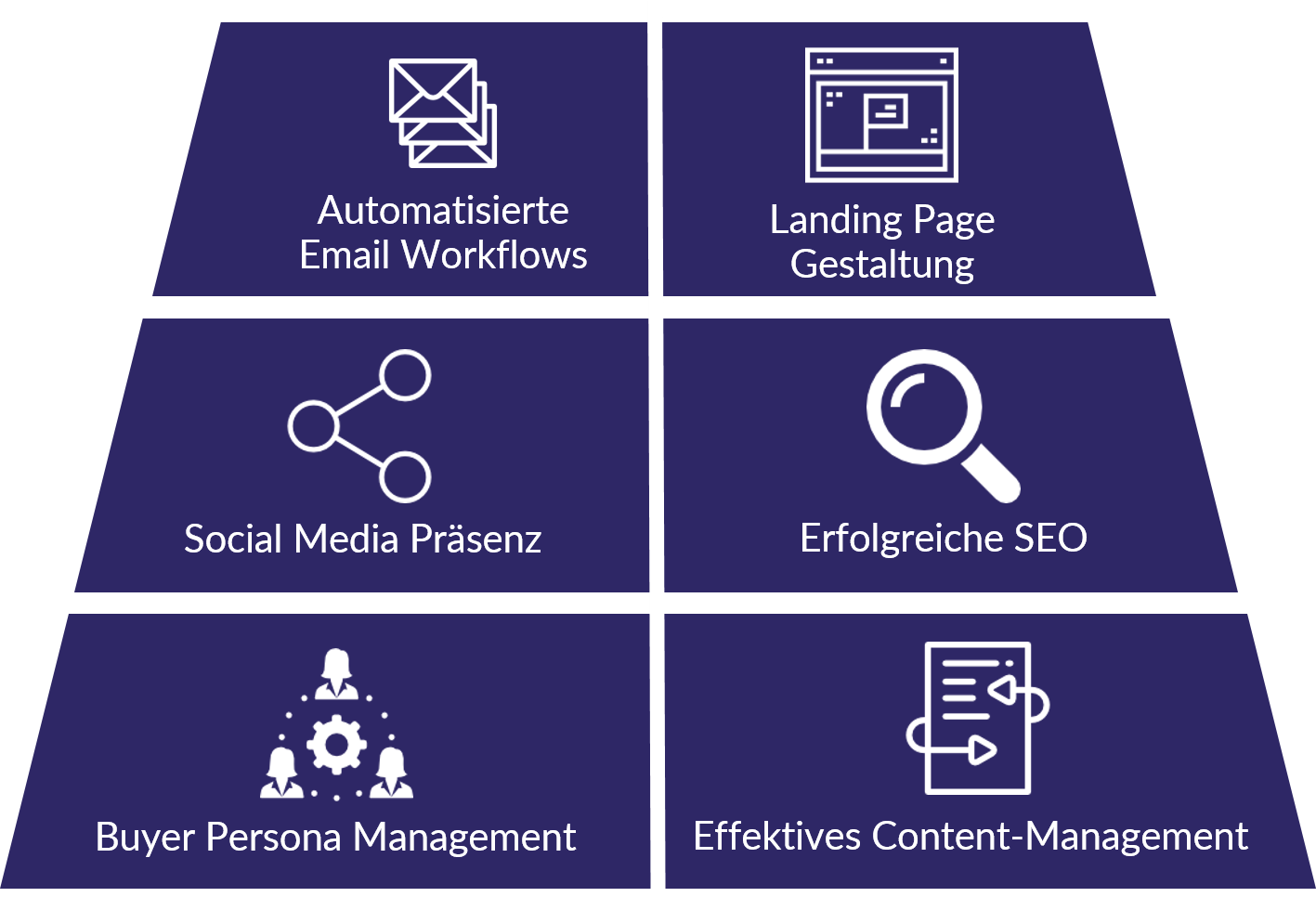 Leitungen einer Inbound Marketing Agentur