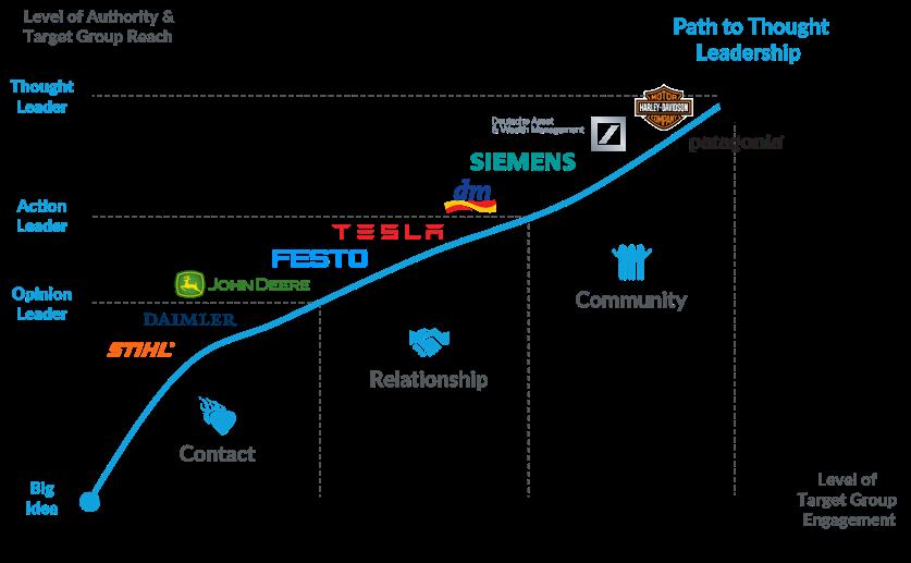 Thoughtleader Matrix anhand bekannter Unternehmen
