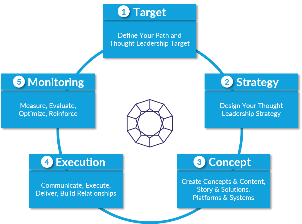Thought Leadership Strategy| Thought Leader Systems
