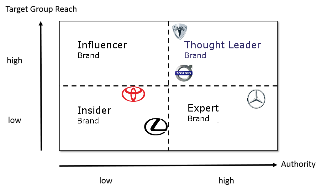 Thought-Leader-Matrix-Autobauer-