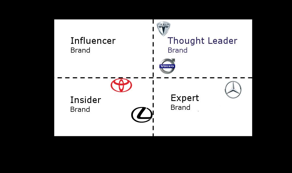 Thought-Leader-Matrix-Autobauer-